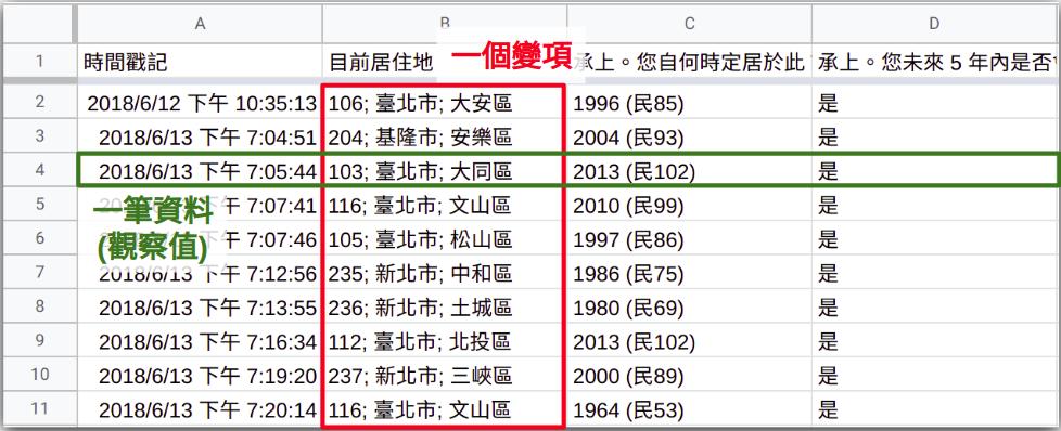 A data frame looks like an Excel Spreadsheet